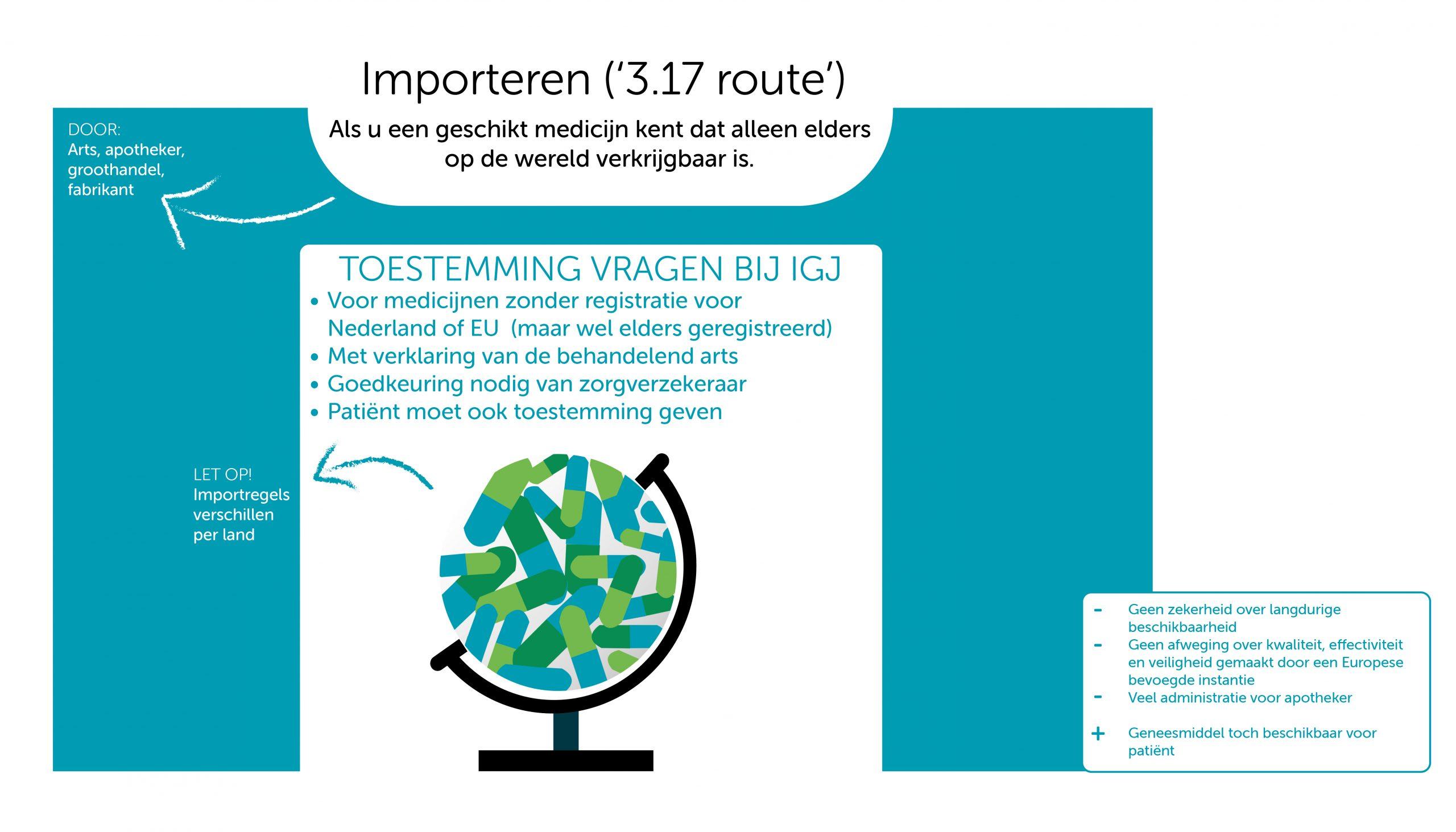 IMPORTEREN (DE 3.17 ROUTE) - ALS U EEN GESCHIKT medicijn kent dat alleen elders op de wereld verkrijgbaar is. Door: arts, apotheker, groothandel, fabrikant. TOESTEMMING VRAGEN BIJ IGJ -Voor geneesmiddelen zonder registratie voor nederland of EU (maar wel elders geregistreerd) -Met verklaring van de behandelend arts -Goedkeuring nodig van zorgverzekeraar -Patiënt moet ook toestemming geven LET OP importregels verschillend per land Nadeel 1: Geen zekerheid over langdurige beschikbaarheid Nadeel 2: geen afweging over kwaliteit, effectiviteit en veiligheid gemakat door een Europese bevoegde instantie Nadeel 3: Veel administratie voor apotheker  Voordeel 1: Geneesmiddel toch beschikbaar voor patiënt.
